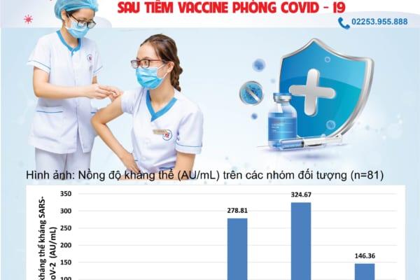 Xét nghiệm kháng thể sau tiêm vắc xin Covid-19